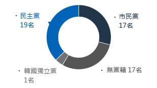 議員    54名(民主黨19、市民黨17、無黨籍17、韓國獨立黨1)