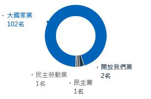 議員    106名(大國家黨102、開放我們黨2、民主黨1、民主勞動黨1)