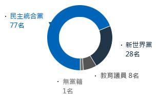 議員    114名(民主統合黨77、新世界黨28、教育議員8、無黨籍1)