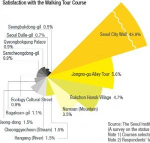 首爾市徒步旅遊,哪裡最好?