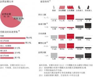中國觀光客來韓觀光型態分析