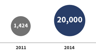 青年創意專業人才  2011:1,424 -> 2014:20,000
