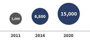 2011:1,000 -> 2014:6,500 -> 2020:15,000