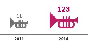 社區型文化空間  2011:11 → 2014:123