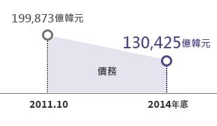 減少債務7兆508億韓元