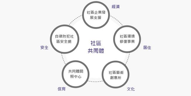 奠定社區共同體培育基礎(2014年/25所)