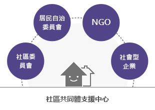 社區共同體支援中心