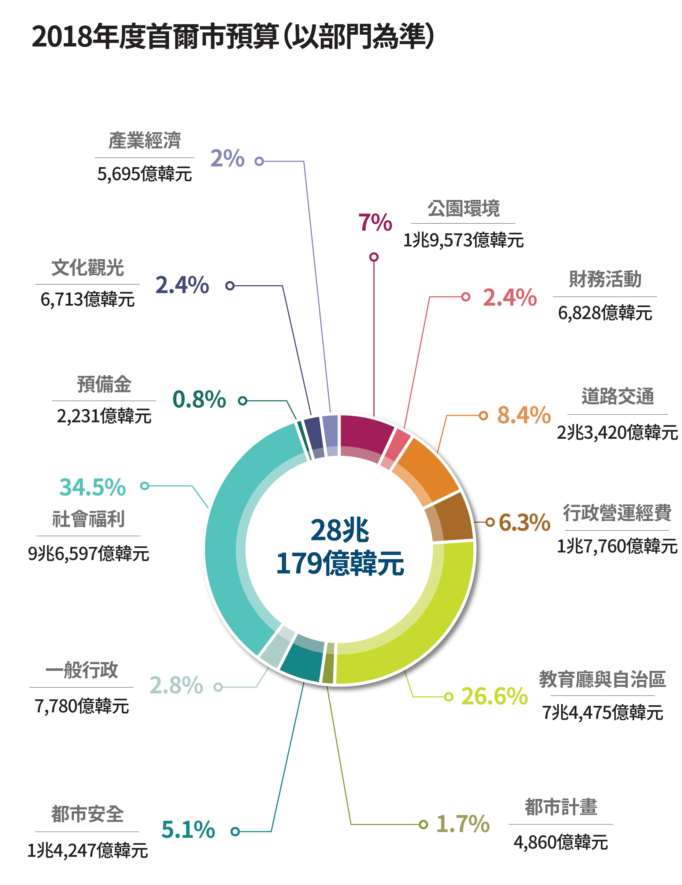 2018年度首爾市預算(以部門為準)28兆179億韓元